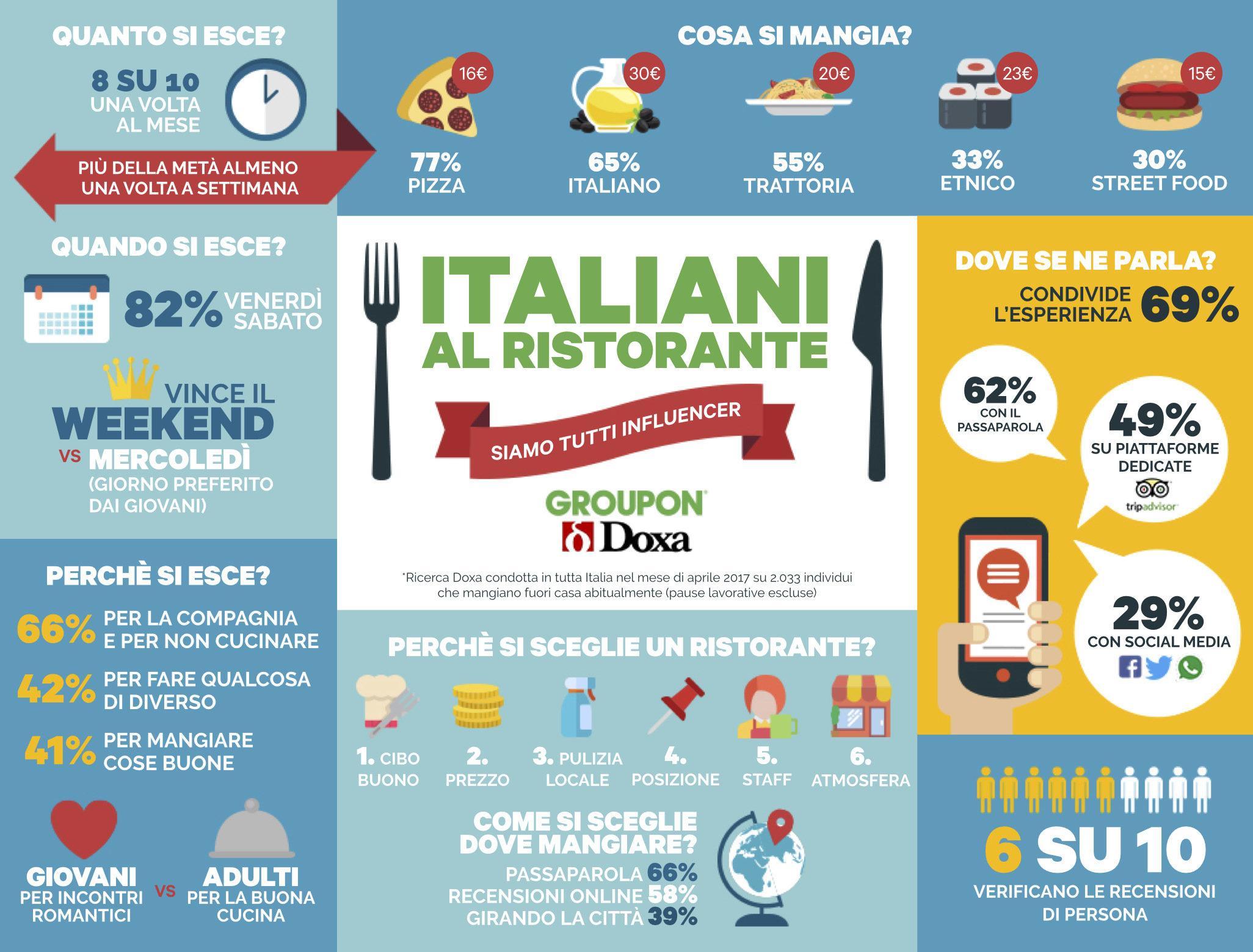 Italiani al ristorante