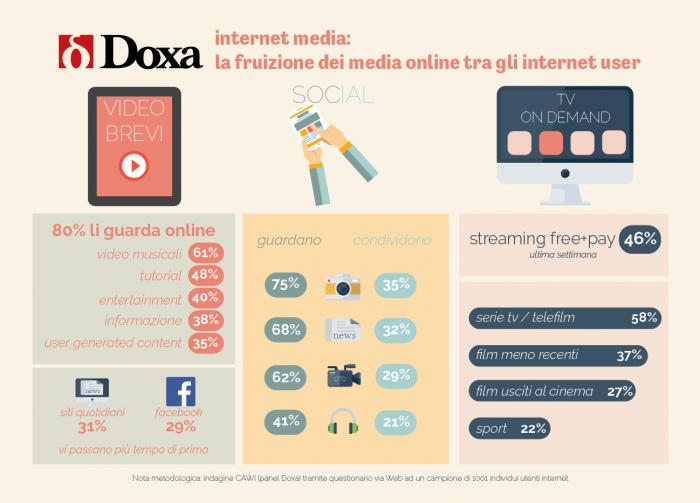 internet media doxa 2016