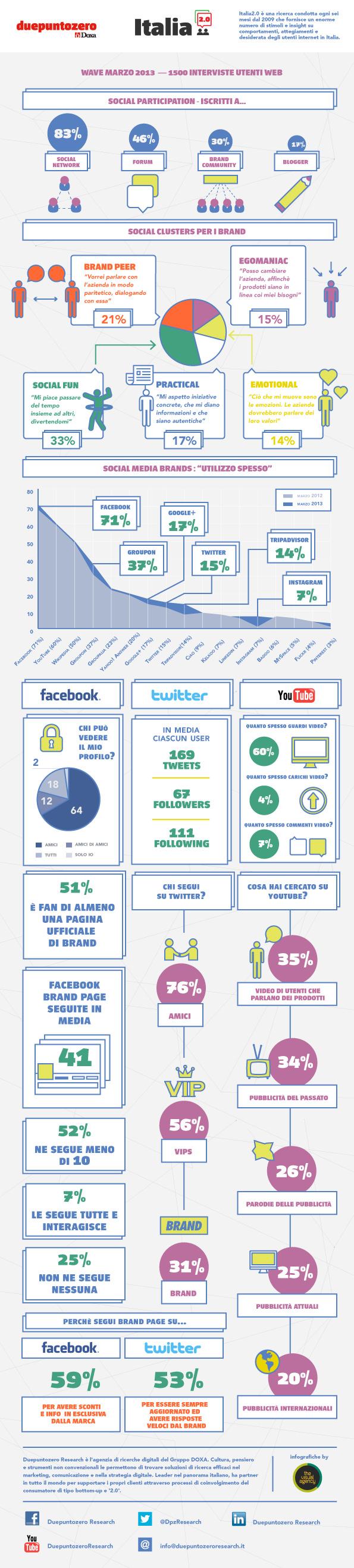italia20-infografica-marzo13
