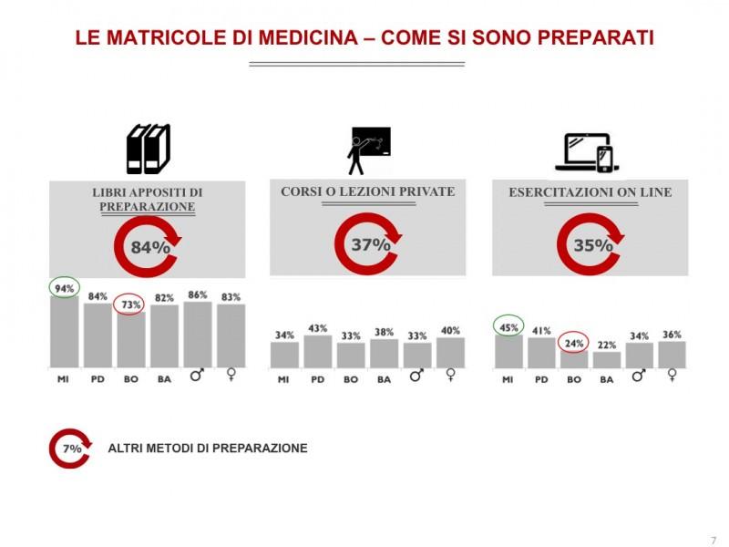 matricole medicina-doxa-alpha test-2014-preparazione
