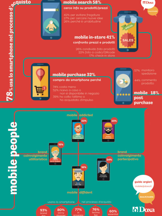 Osservatorio Mobile Marketing & Service 2015