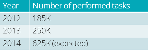 screenshot-table-performed-tasks