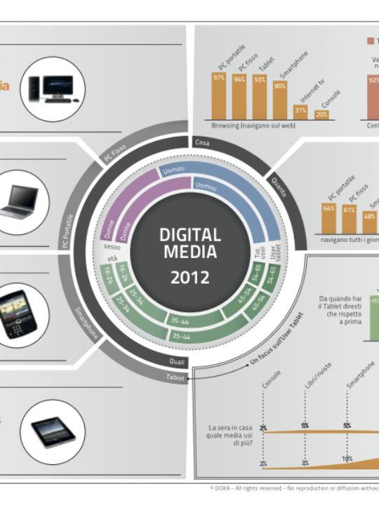 Sintesi Digital Media 2012